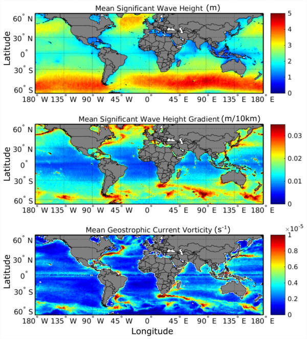 Four-year mean (2013-2016) computed using the constellation of 4 satellite altimeters, onto a 0.5°x0.5° grid, of top: significant wave height; middle: normalized gradient of significant wave height; bottom: absolute value of surface current vorticity.(Credits Ifremer)